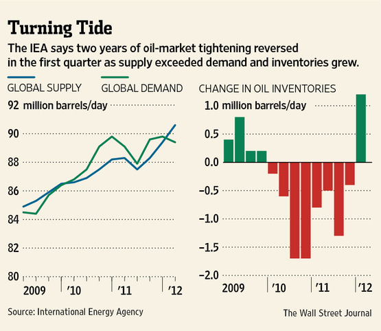 20120412-wsj-oil-turning-tide